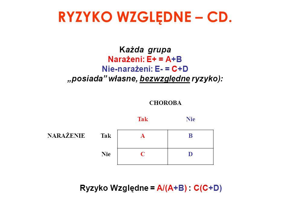 """Ryzyko Względne = A/(A+B) : C(C+D) [""""1 jako punkt odniesienia, E- !]"""